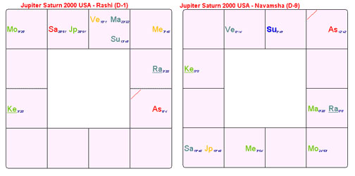 Saturn and Jupiter conjunctions - BAVA